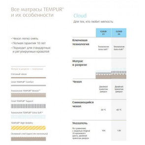Tempur Матрас Cloud CoolTouch